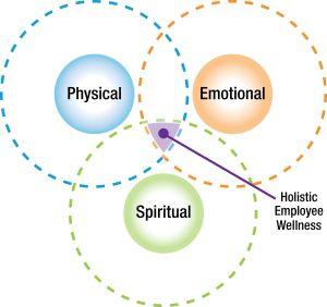 Employee Holistic Wellness