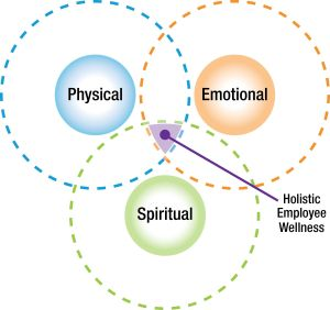 Employee Holistic Wellness